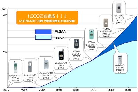 らくらくホンシリーズの累計販売台数が1000万台を突破。