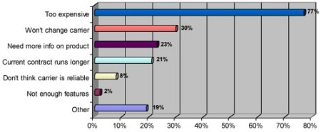 iPhoneを買うつもりなのはたった6% – 米調査