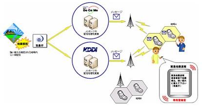 ドコモ905iシリーズより緊急地震速報をメール配信。