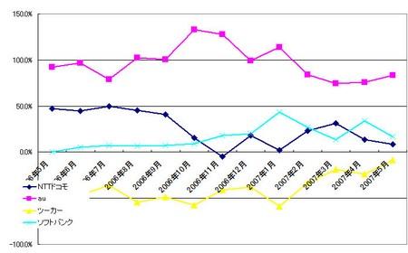 ソフトバンクモバイルが5月の契約数首位に。