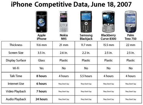 iPhoneの仕様が発売前に変更。