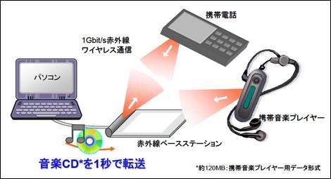 KDDI研究所、1Gbpsの高速赤外線通信を開発。
