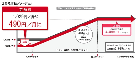 NTTドコモ、パケット定額料金の下限額を490円に。
