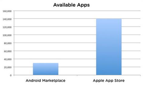 Androidマーケット登録アプリが3万本を突破!