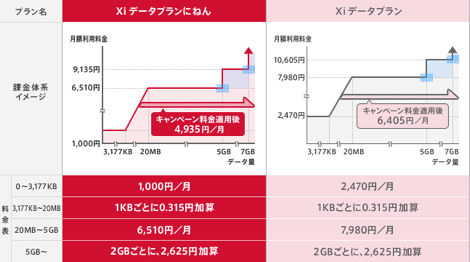 NTTドコモ、高速通信サービス「Xi」を12月24日に提供開始。