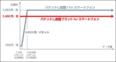 ソフトバンクモバイル、月額5460円で利用できる「パケットし放題フラット」を提供。