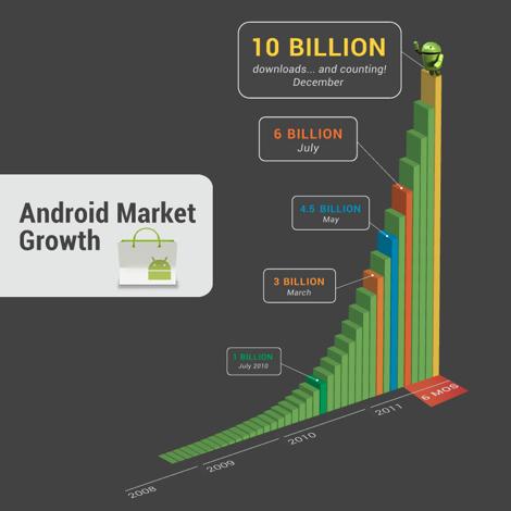 Androidマーケットでのアプリダウンロード数が100億件を突破!1部のアプリが10円となるキャンペーンも実施。
