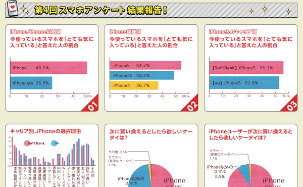 女子中高生のスマホ満足度調査ーiPhoneを「とても気に入っている」ユーザーは48.5%