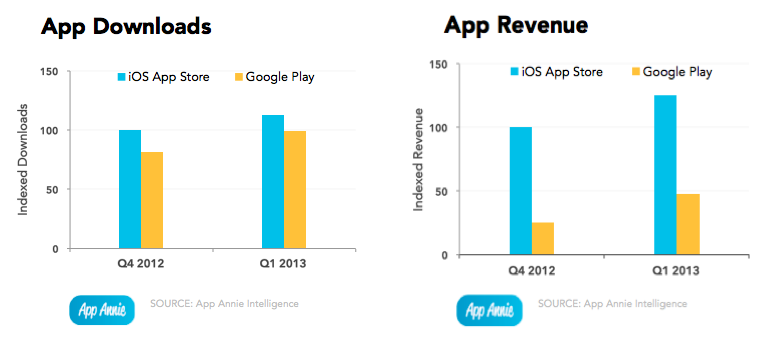 Google Playストア vs AppStoreーダウンロード数、売り上げともにAppStoreに軍配
