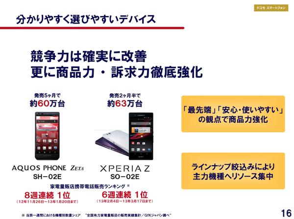 IGZOスマホ「AQUOS PHONE SH-02E」と「Xperia Z SO-02E」の販売台数は約60万台に