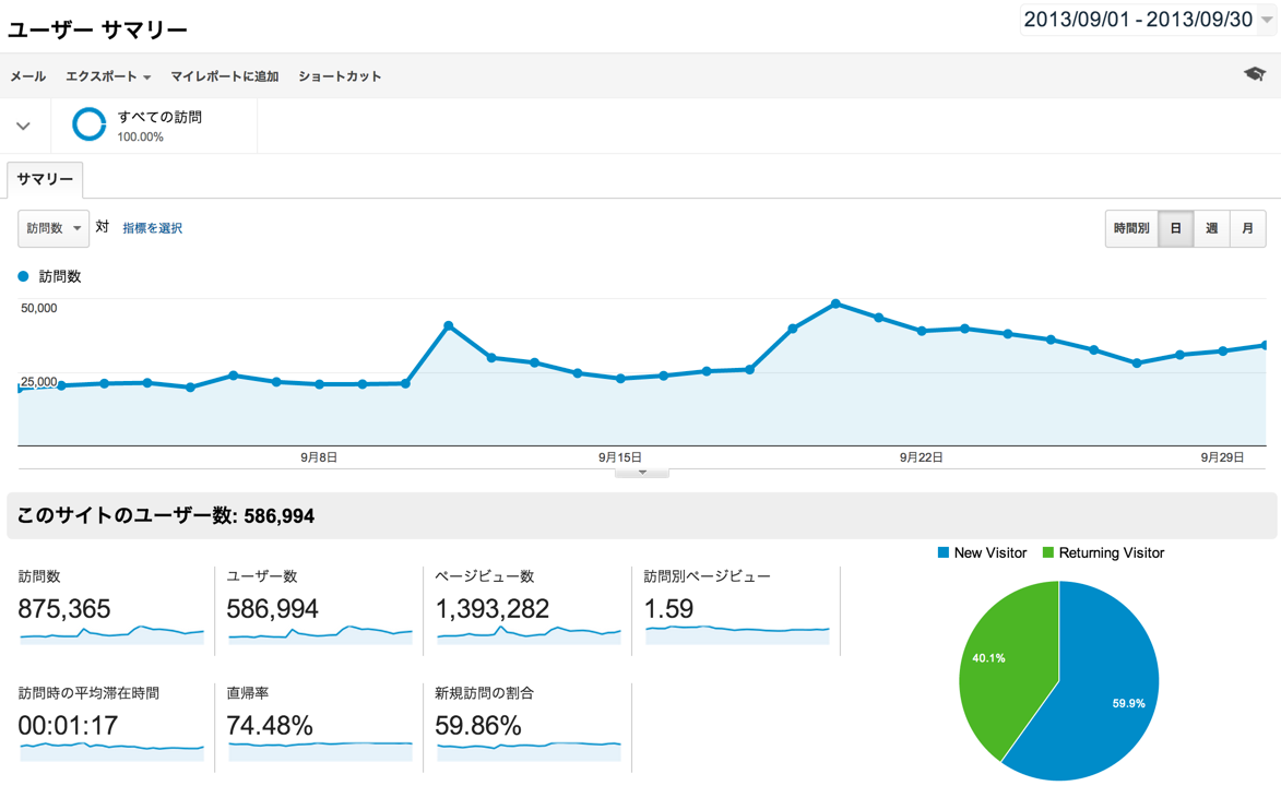 2013年9月のページビューが130万PVを突破していました
