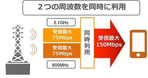 au、2014年夏より下り150Mbpsの「LTE Advanced」を導入!