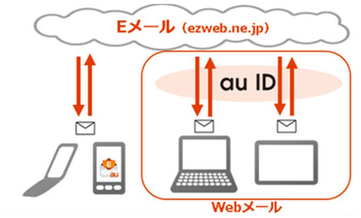 au、Eメールのマルチデバイス対応を発表ーパソコンやタブレットからメールの送受信が可能に