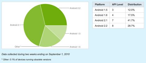 Google、Androidのバージョン別のシェアを公開。2.2が30%に。