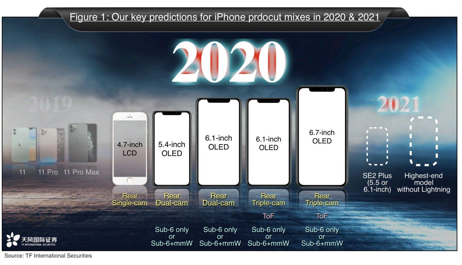 Apple、2020年に「iPhone 12」や「iPhone SE2」など5機種を発売か