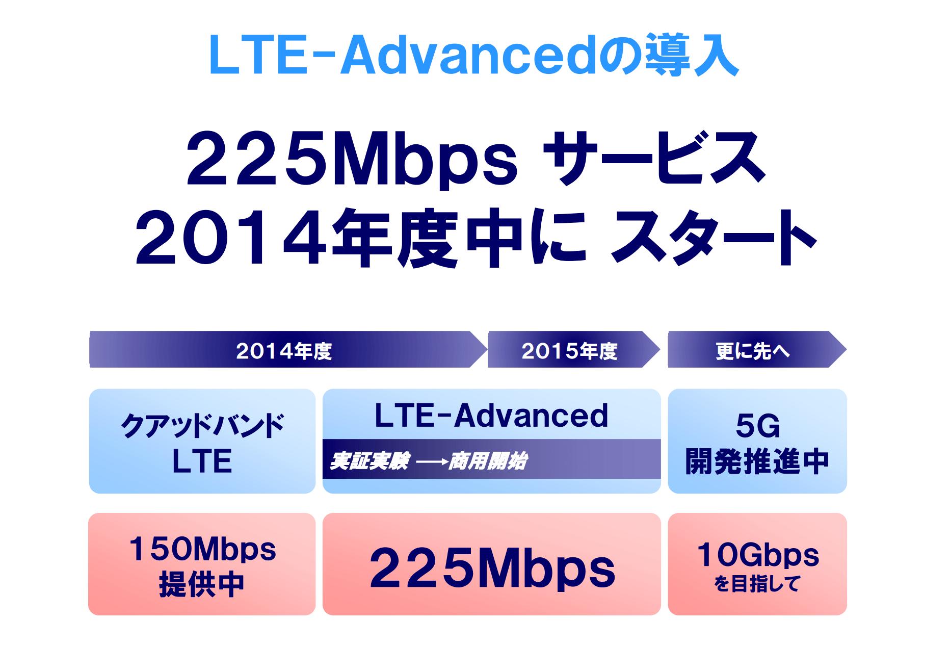 ドコモ、下り225Mbpsの「LTE-Advaced」を2014年度中に提供へ
