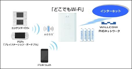 ウィルコム、携帯型無線LANアクセスポイント「どこでもWi-Fi」を発売。