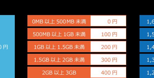 あまったデータ容量で料金を割引する新サービスが登場〜格安スマホのIIJmioから