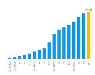 SmartNewsが全世界2000万ダウンロードを突破