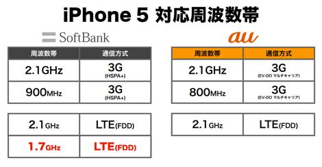 ソフトバンクのiPhone5、来春からLTEがデュアルバンド対応へ。
