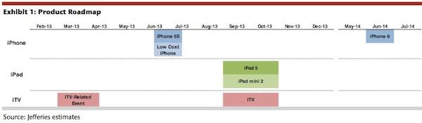 「iPhone6」は2014年6月まで発売されない?