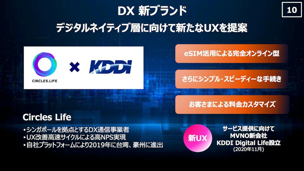 KDDI、新MVNO設立。eSIM活用のフルオンライン手続き、料金カスタムも