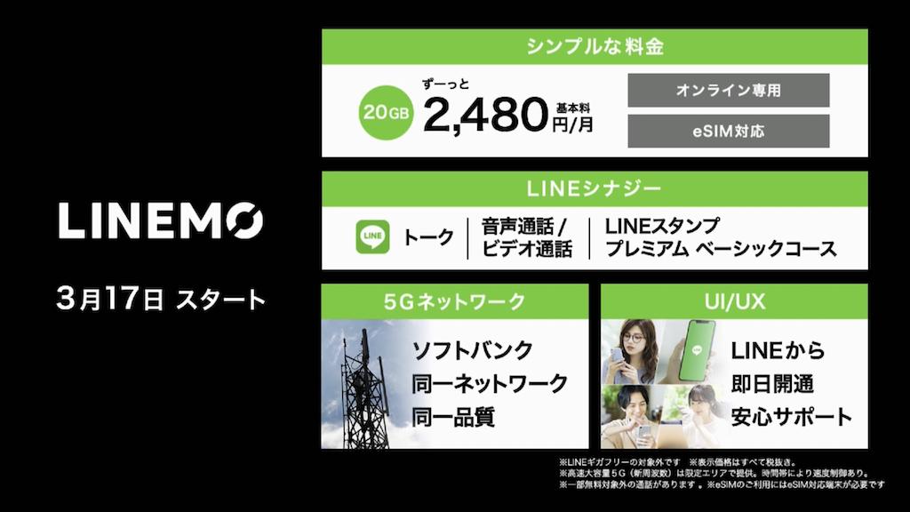 LINEMO、1年限定割引でahamo対抗。音声定額を月500円割引