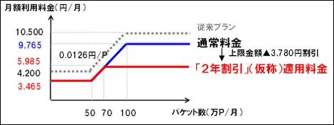 NTTドコモ、2年契約でPCデータ定額を割引!