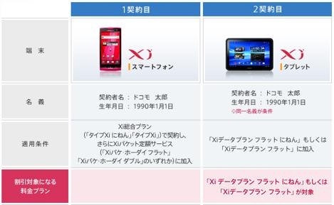 ドコモ、「プラスXi割」を5月より提供。FOMAとXiタブレットとの併用が割安に。