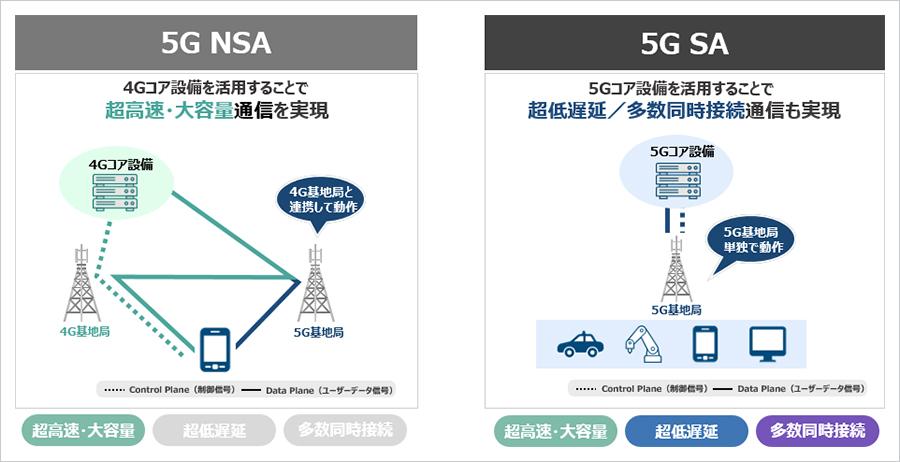 """国内初。ソフトバンクが""""フル5G""""こと5G SAの商用サービスを開始"""