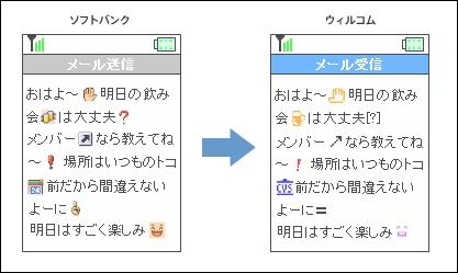 ウィルコム、絵文字変換機能がソフトバンク間でも対応。