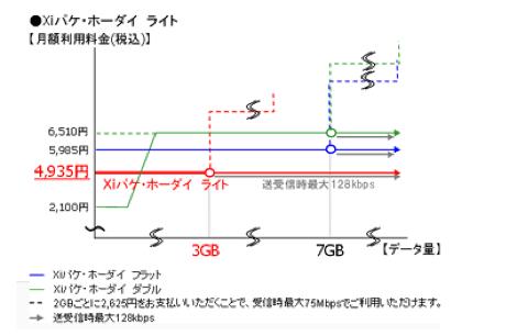 既存のプランより上限額が最大で1575円安いXi対応のパケット定額プランが10月1日から提供。